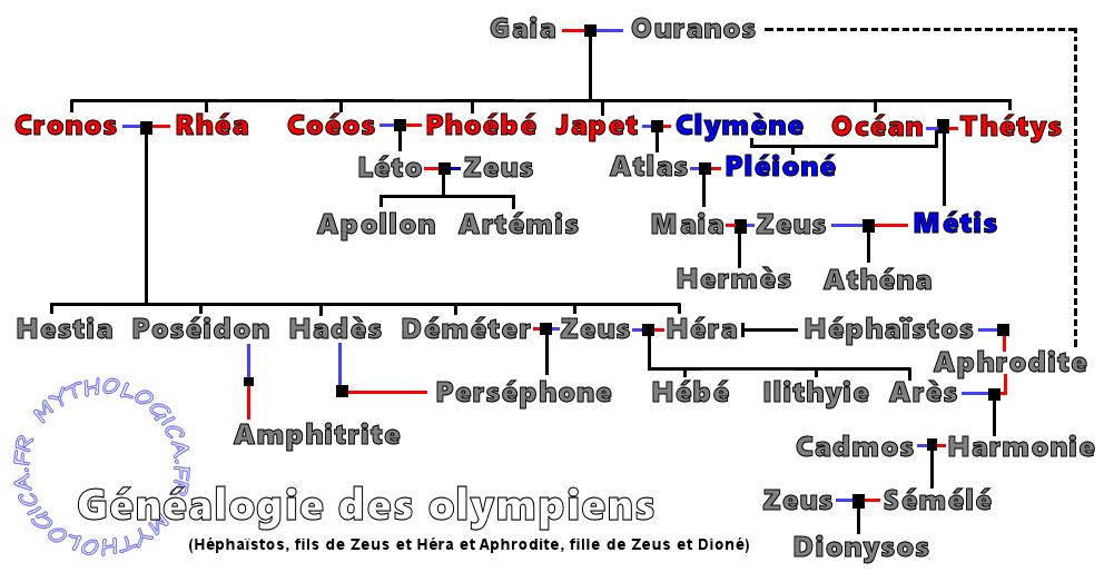 Célèbre Mythologie grecque: les Olympiens JB95